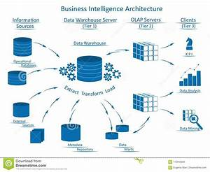 Business Intelligence Architecture With Infographic