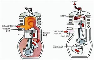 2 Stroke Gas Engine Diagrams : petrol engine shaik moin ~ A.2002-acura-tl-radio.info Haus und Dekorationen