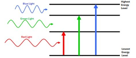 In Light Of Definition by Atomic Spectrum Definition Absorption Amp Emission Video
