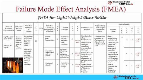 fmea definition fmea significance dfmea  pfmea