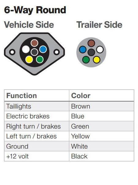 Trailer 6 Wire Diagram Color by The Ins And Outs Of Vehicle And Trailer Wiring