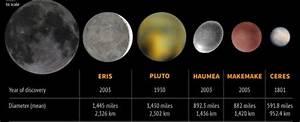 Make Make Dwarf Planet - Pics about space