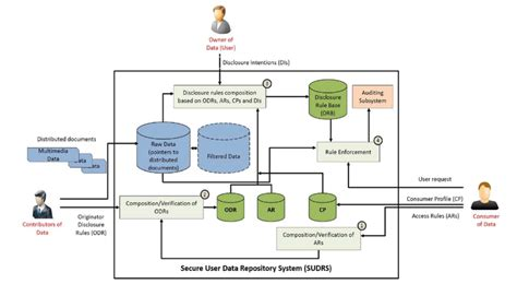 Component Wire Diagram by Dataflow And Component Interaction Of Healthcare System