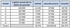 Calcul Cout Credit : calculs financiers bts nrc ~ Medecine-chirurgie-esthetiques.com Avis de Voitures