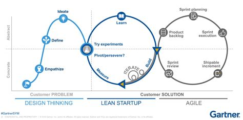 Understanding design thinking, lean and agile - WDO Innovation