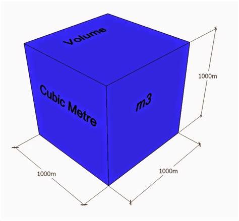 Buildsum Metre, Square Metre And Cubic Metre
