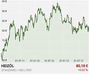 Heizöl Billig Heizölpreise Deutschland Seit 2003 Trend