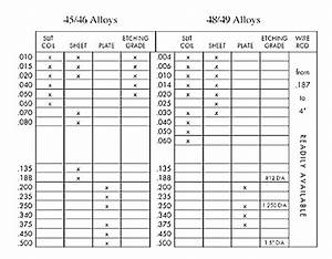 Alloy 46 Electronic Alloys