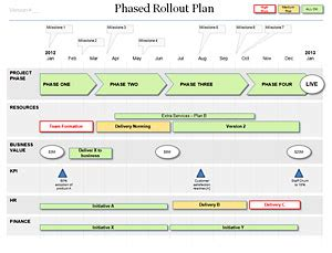 Project Rollout Template by Powerpoint Rollout Plan Template For Your Project Roll Out