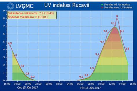Ultravioletās radiācijas indekss sasniedzis augstāko ...