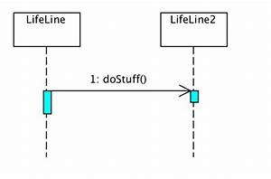 Uml - Occurrence- Vs  Execution-specification In Sequence Diagrams  When To Use Each