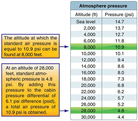 aircraft systems pressurized aircraft
