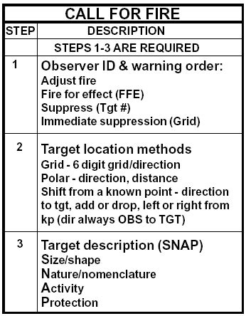 fire support  observation call  fire