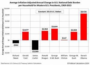 President Obama 39 S Deficit Reduction Achievement In