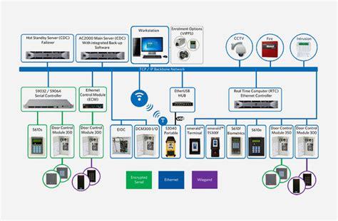 ac airport access control security management cem