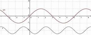 Sinusfunktion B Berechnen : 10 zusammenfassung parameter bei den trigonometrischen funktionen l sung rsg wiki ~ Themetempest.com Abrechnung