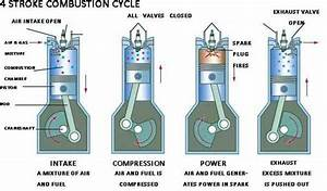 How An Air Intake System Works Inside Of An Internal Combustion Engine
