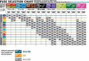 A Guide To Fuses And Circuit Breakers  12v Electronics 101