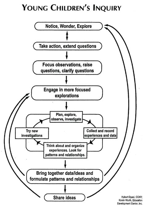 science  early childhood classroom content  process