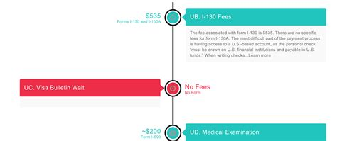 How much does it cost to renew a green card? Family Green Card Fees