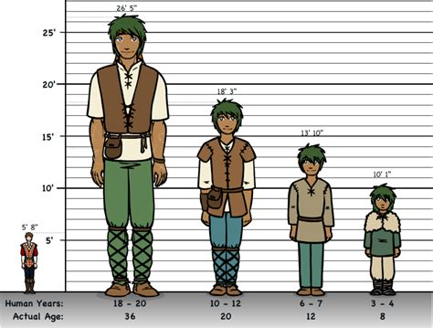 Caeill's Height Chart By Resizer On Deviantart