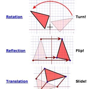 Copy Of Performing Translations, Reflections, And Rotations  Lessons  Tes Teach