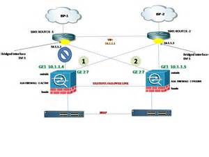 hã user design high availability and the 5510 firewalling cisco support community