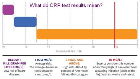 crp test blood test crp c reactive protein