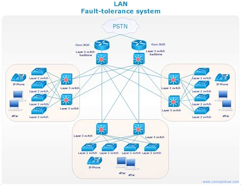 cisco network diagram lan fault tolerance system