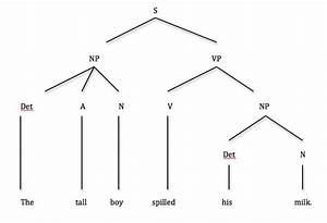 Syntax Part 3