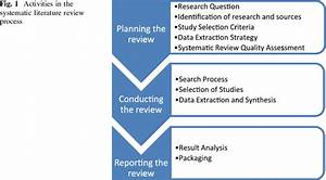 Activities in the systematic literature review process ...