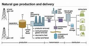 Delivery And Storage Of Natural Gas