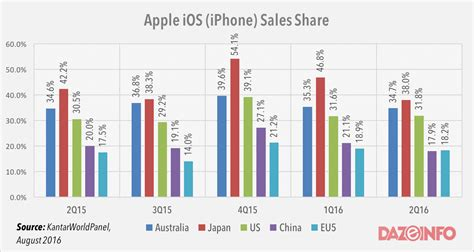 samsung vs iphone sales apple iphone continues to lose grounds to android