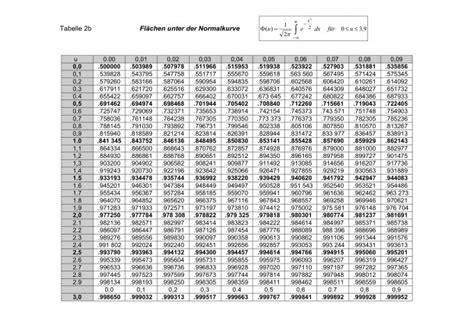 normalverteilung tabelle fuer perzentile woher bekomme