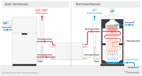 Was Ist Eine Zentralheizung by Wie Funktioniert Eigentlich Die Brennwerttechnik