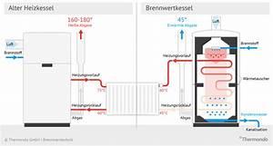 Durchlauferhitzer Kosten Berechnen : gasheizung mit warmwasserspeicher gasheizung nachr sten sicher sauber und gef rdert gasheizung ~ Themetempest.com Abrechnung