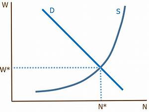 Why You Should Never Use A Supply And Demand Diagram For