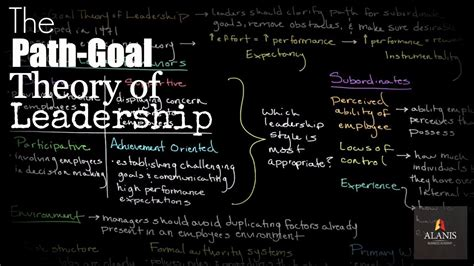 episode   path goal theory  leadership youtube