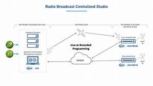 Solution-diagram-centralized-studio