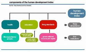 Human Development Index  Hdi