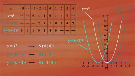 quadratische funktionen  verschieben der