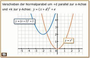 Scheitelpunkt Berechnen Parabel : quadratische funktionen erkl rung und scheitelpunktform ~ Themetempest.com Abrechnung