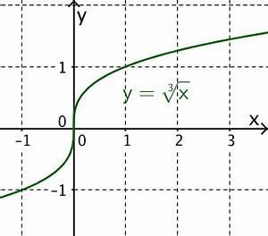 Stetigkeit Berechnen : differenzierbarkeit mathe artikel ~ Themetempest.com Abrechnung