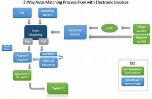 Invoice Matching Process   Invoice Template Ideas