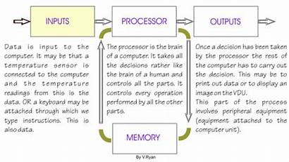 Computer Basic Microprocessor Diagram Simple Concepts Works