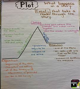 Teaching About Plot