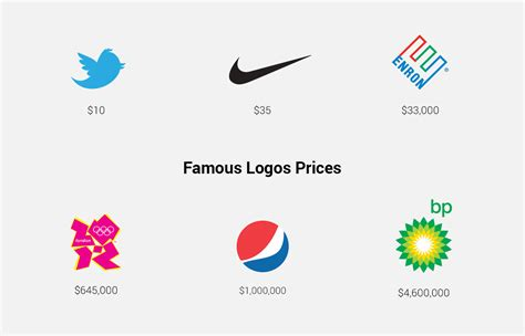 How Much For A Custom Logo Design
