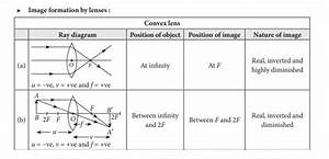 Ray Diagrams For Images Formed By Convex  U0026 Concave Lenses