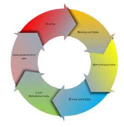 Feedback Loop Diagram