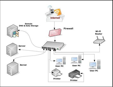 network diagram tools lakkireddymadhu